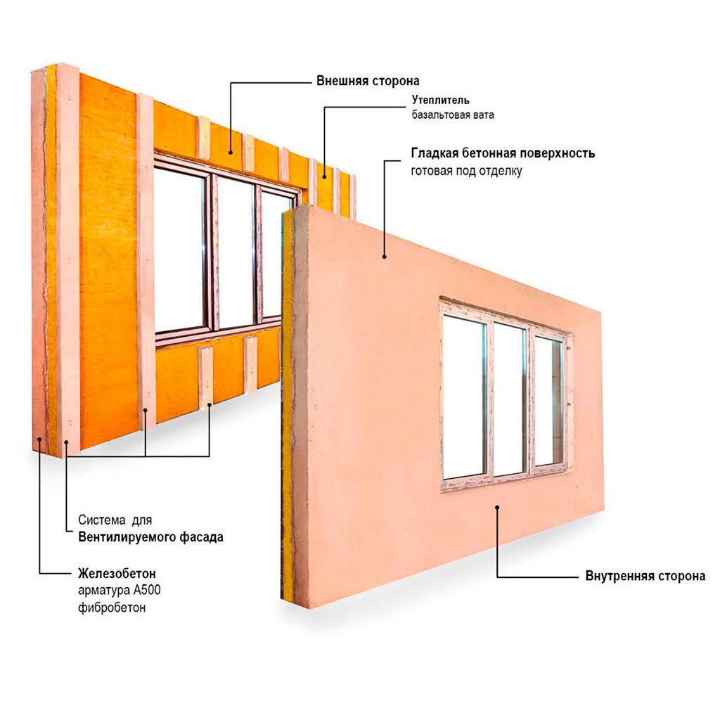 Особенности застройки панельных домов